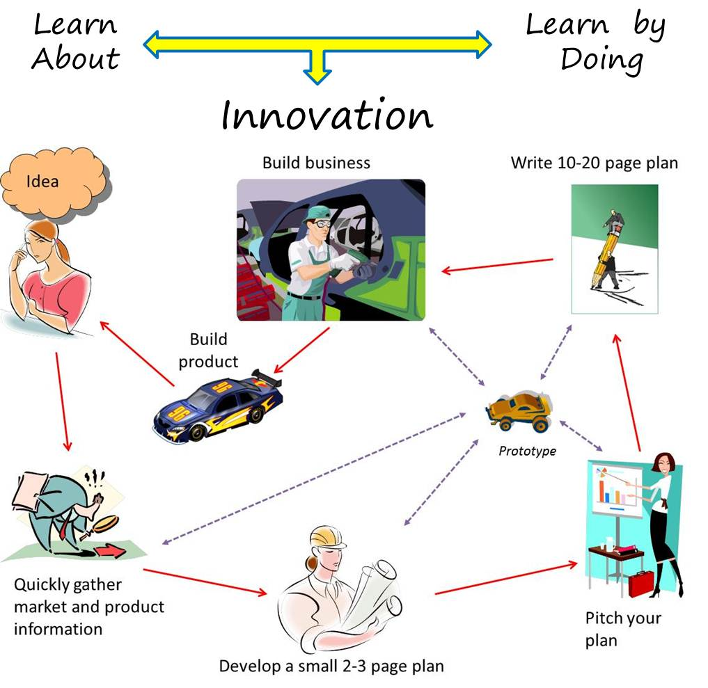New product development glsanders innovation blog figure 1 innovation learning and new product development accmission Gallery