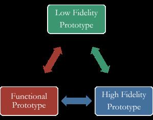 Prototyping Process
